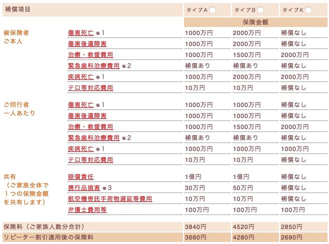 海外旅行の保険 三井住友海上 2016 11 09 18 25 39
