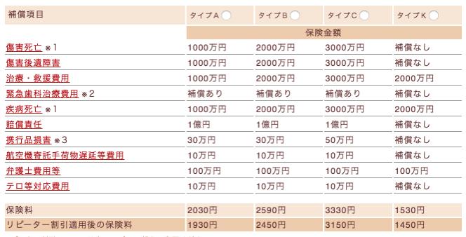 海外旅行の保険 三井住友海上 2016 11 07 12 12 12