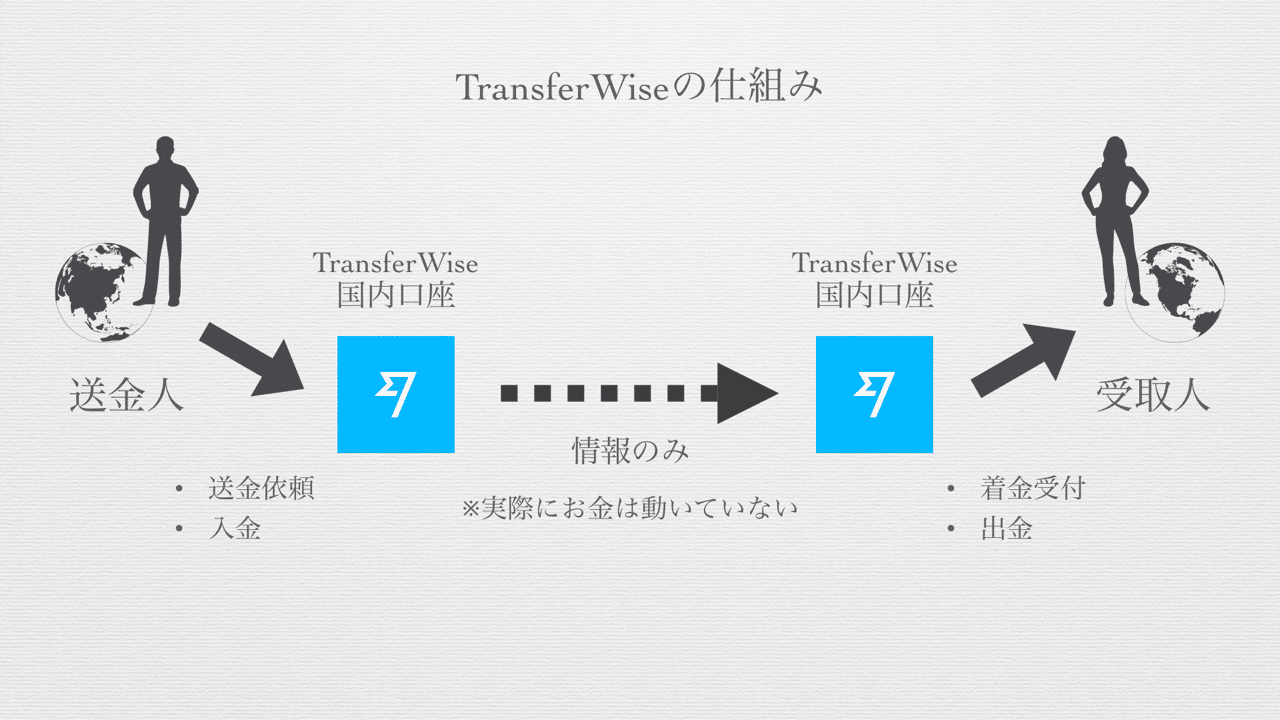Transferwise 003